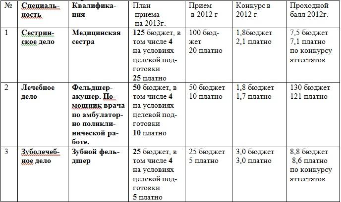 ЦТ 2018, централизованное тестирование в России